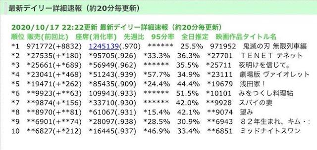 「鬼灭之刃:无限列车篇」票房突破29亿日元