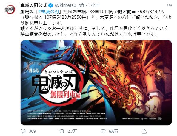 「鬼灭之刃:无限列车篇」破纪录!上映10日票房破百亿