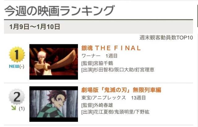 「银魂 THE FINAL」周末观影人数超越「鬼灭之刃」剧场版
